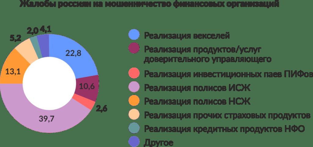 жалобы россиян на мошенничество финансовых организация