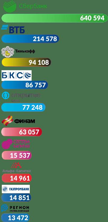 Топ-10 компаний, зарегистрировавших наибольшее количество ИИС