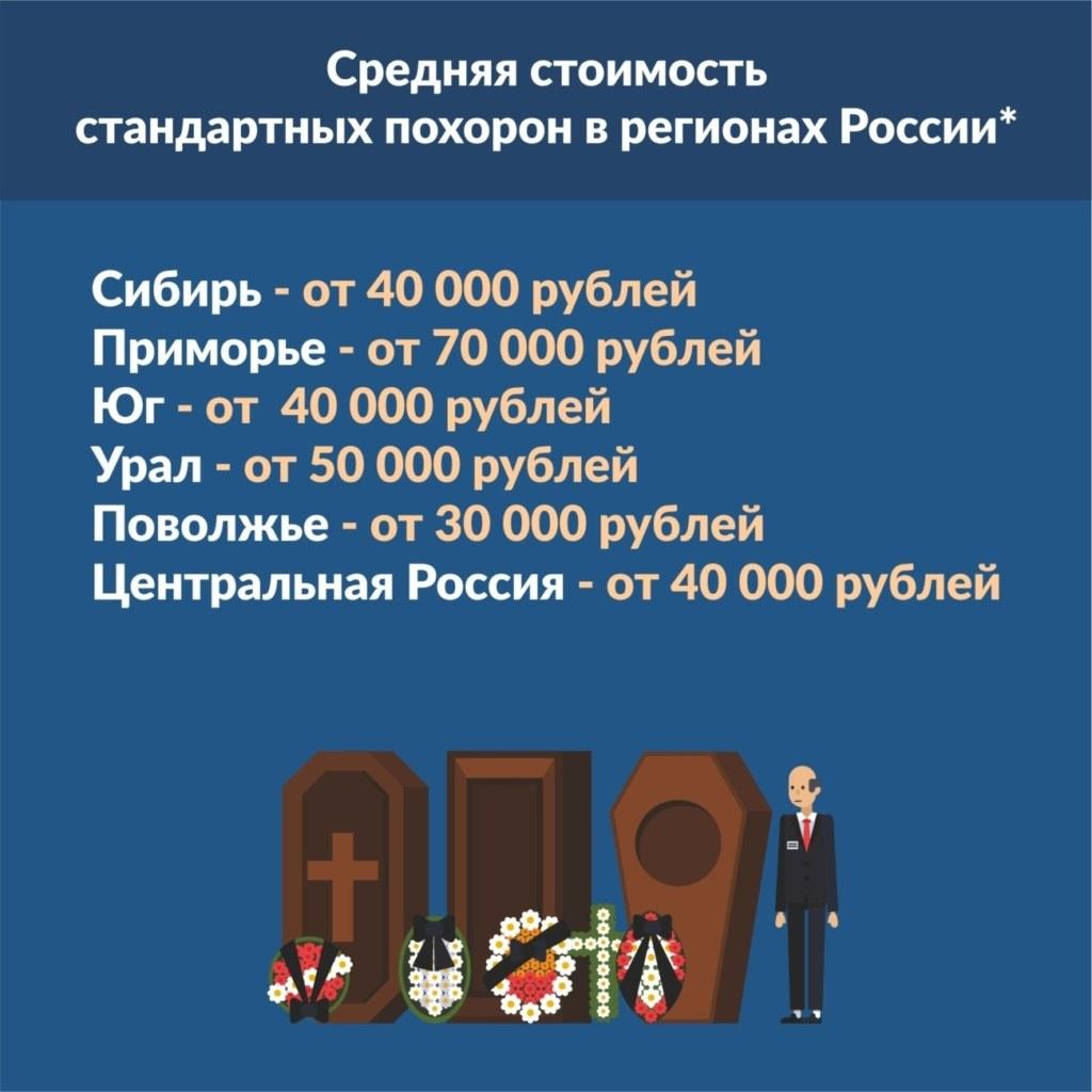 средняя стоимость стандартных похорон в регионах россии