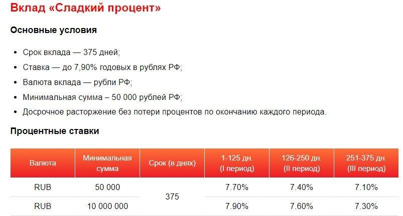 Мособлбанк вклад «Сладкий процент»