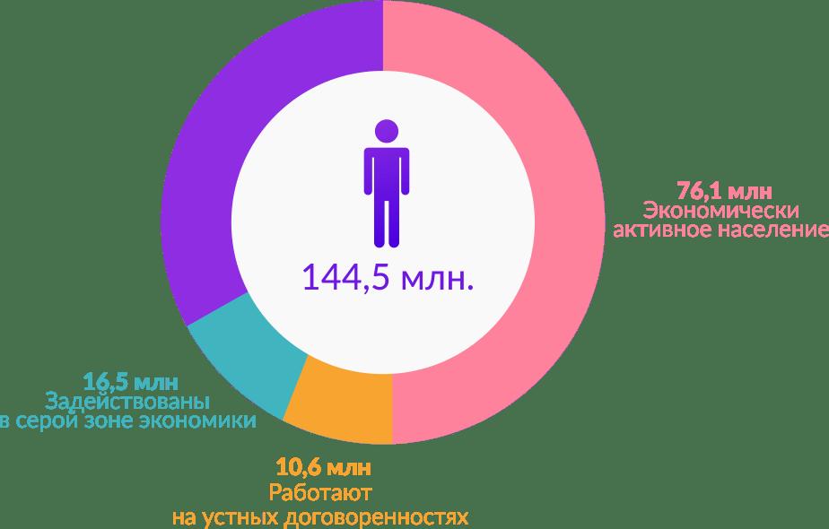 Сколько россиян работают «в серую»