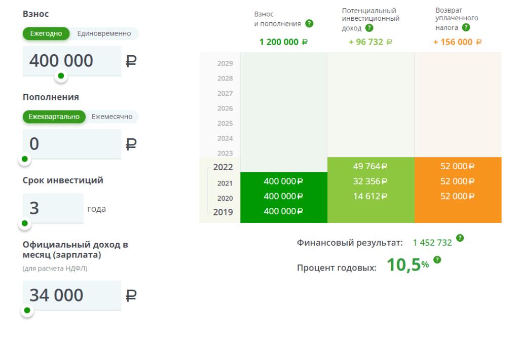 Sberbank IIS