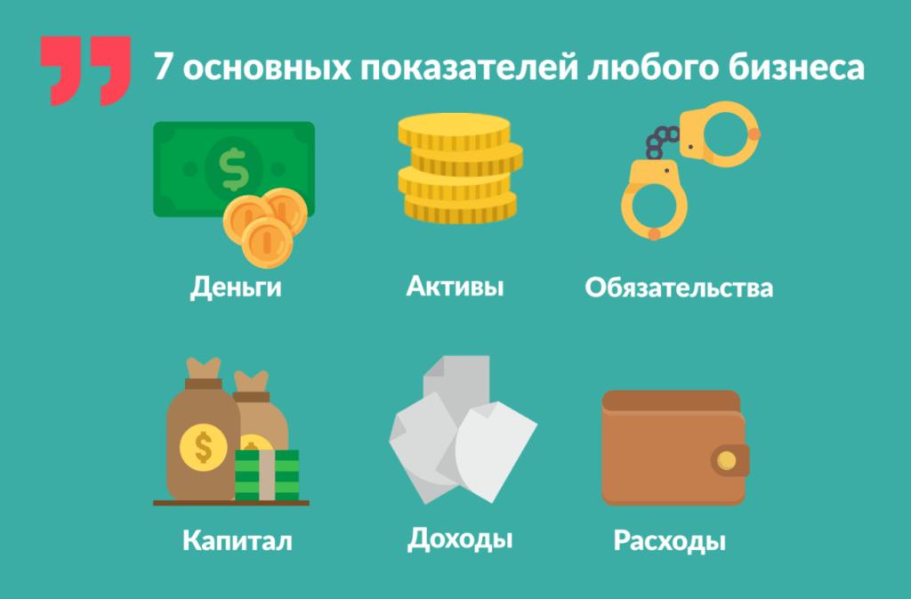 Деньги, Активы, Обязательства, Капитал, Доходы и Расходы.