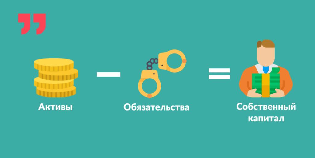 Активы — Обязательства = Собственный капитал.