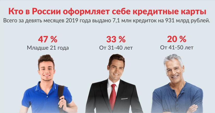 кто в России оформляет себе кредитные карты