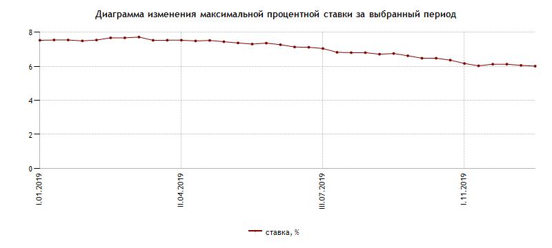 диаграмма изменения максимальной процентной ставки за выбранный период