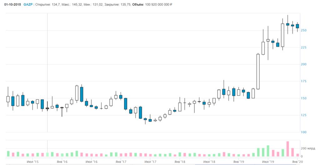 график акций «Газпрома» за последние пять лет