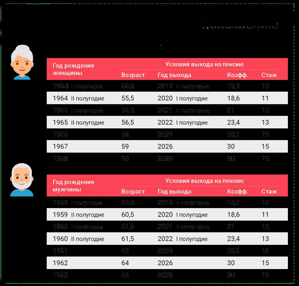 пенсия, пенсионный возраст