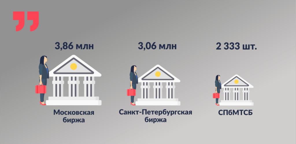 московская биржа, санкт-петербургская биржа, спбмтсб