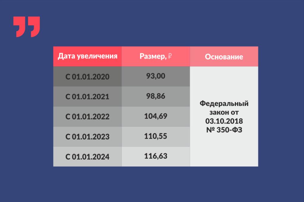 таблица, цифры, пенсия