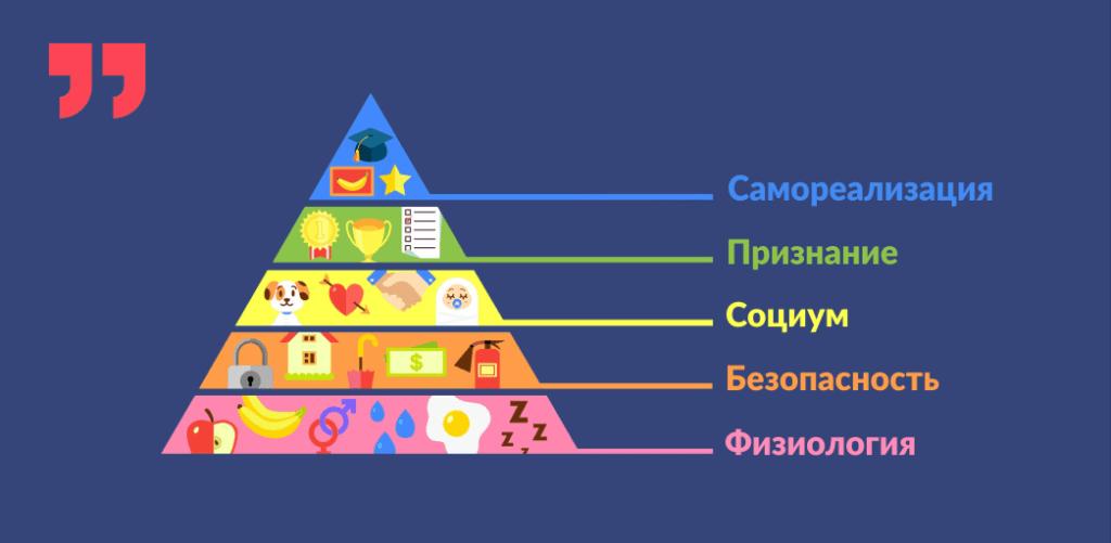 пирамида Маслоу, физиология, безопасность, социум, признание, самореализация