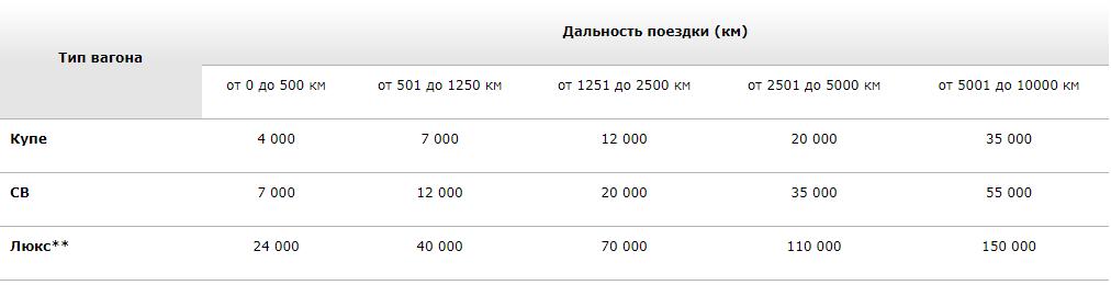 РЖД. бонусы