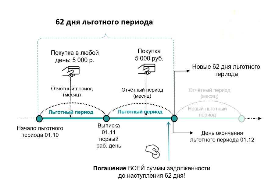 Rosbank 62 lnua lgotniy period