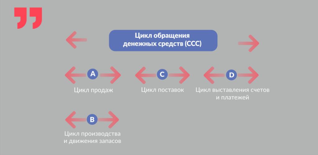 цикл обращения денежных средств