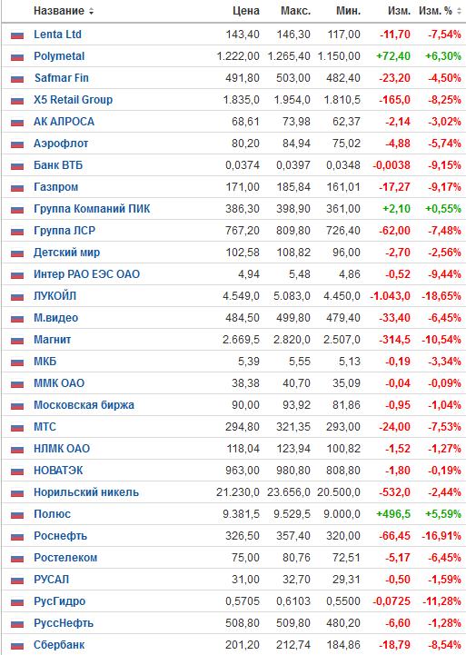 Индекс биржи, индекс РТС, котировки, снижение, падение