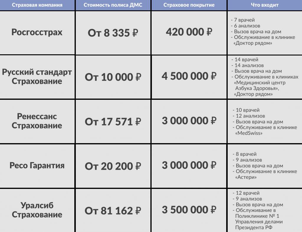 таблица, полисы ДМС