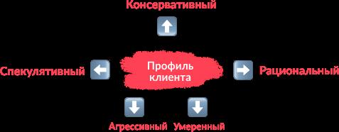 профиль клиента