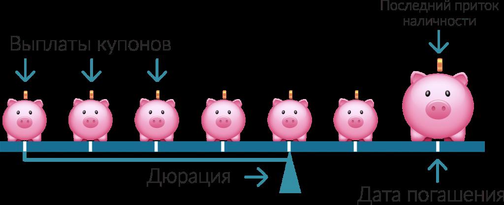 схема, дюрация облигации