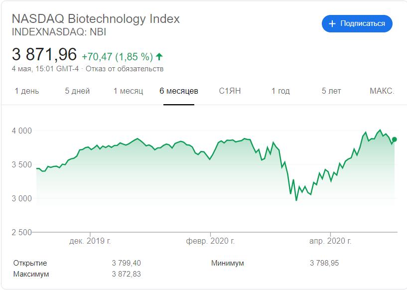 Индекс биотехнологий NASDAQ