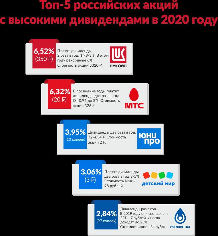 Топ-5 российских акций с высокими дивидендами в 2020 году