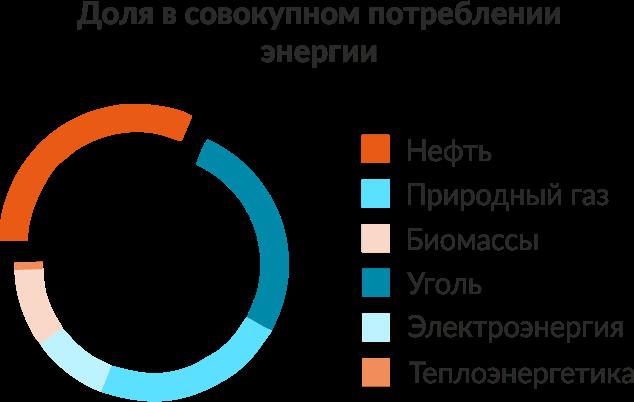 нефть, инфографика