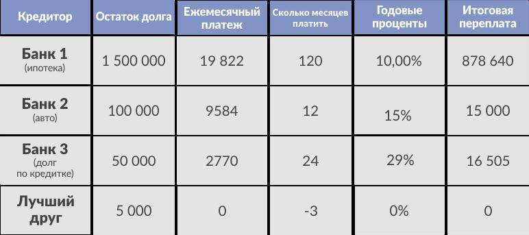 таблица, долг