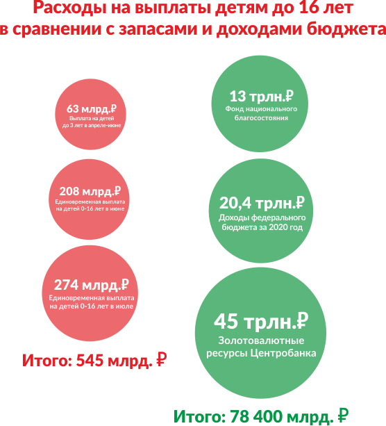 инфографика, выплаты, доходы