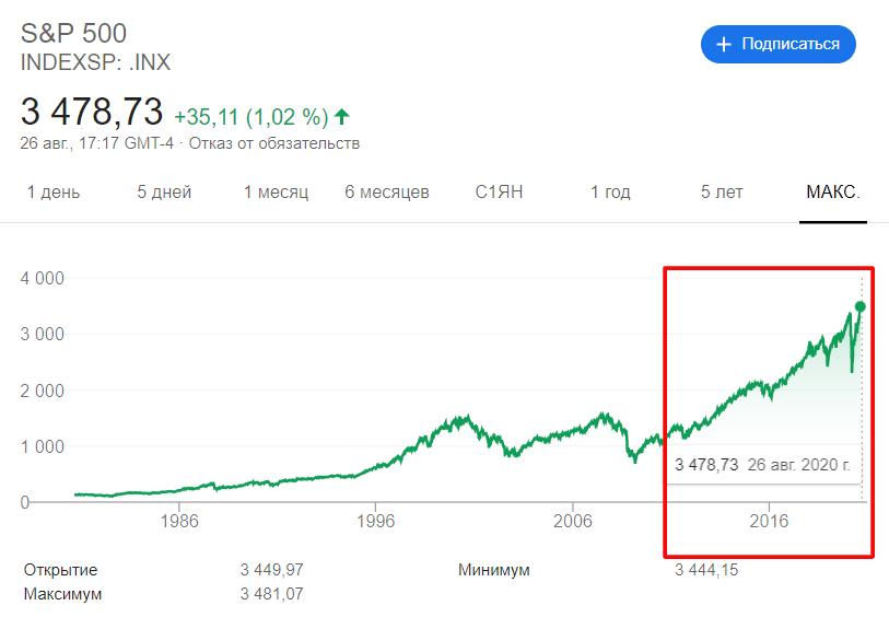 индекс S&P, рост