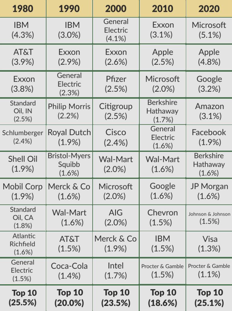 таблица, ТОП-10 компаний индекса S&P 500 с 1980 года