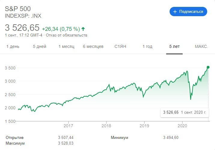 NASDAQ, график