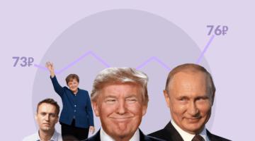 трамп навальный меркель путин график рубльтрамп навальный меркель путин график рубль