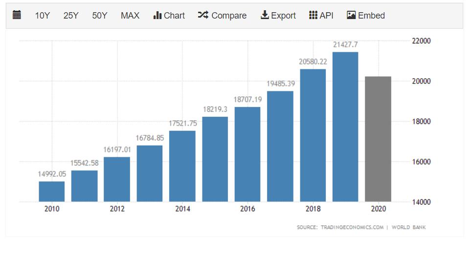 Уровень ВВП
