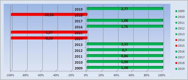 Изменения индекса S&P 500 за декабрь с 2009 по 2019 год.