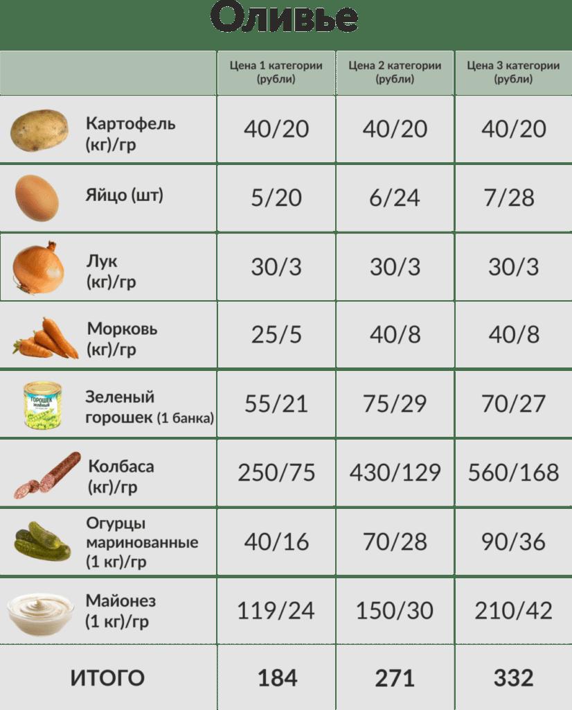 Таблица цен для салата оливье