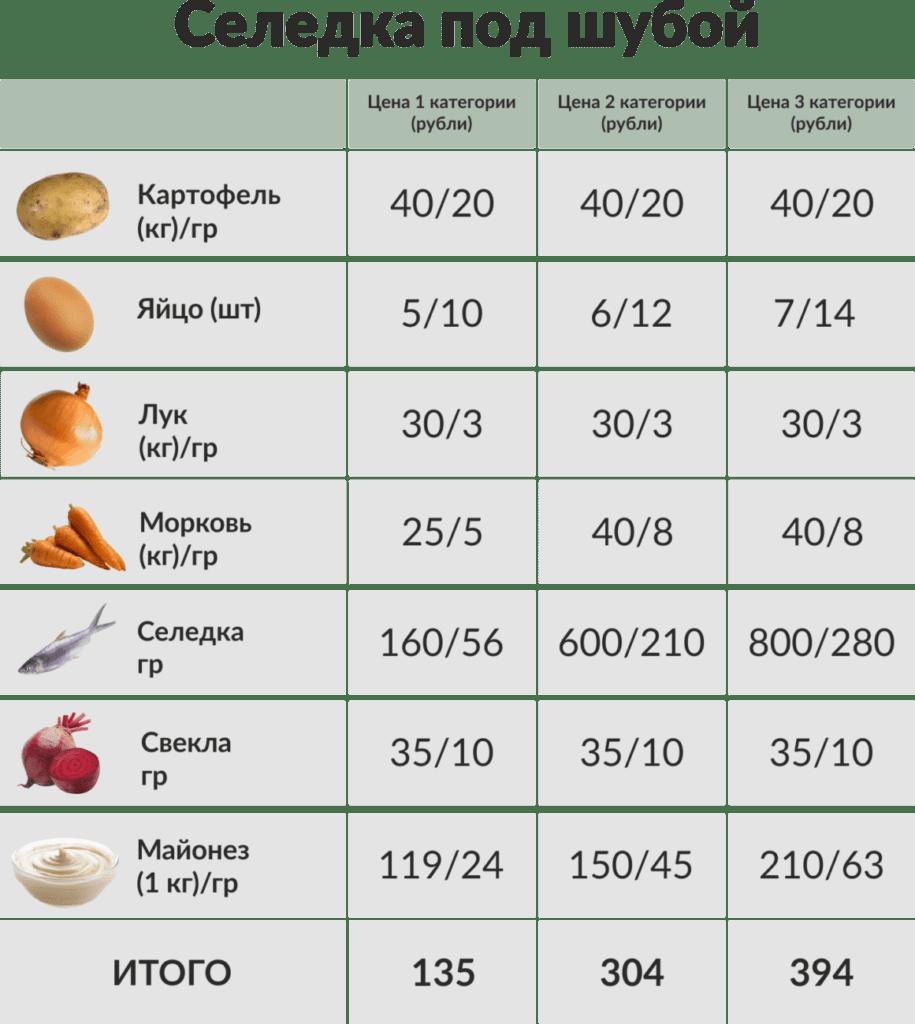 "таблица цен для салата ""Селедка под шубой"""