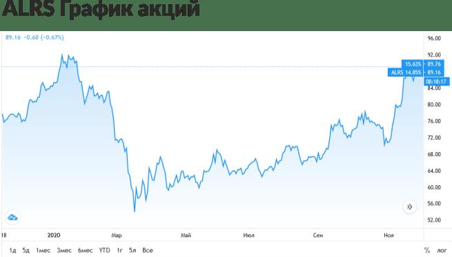 график акций АЛРОСА за последний год