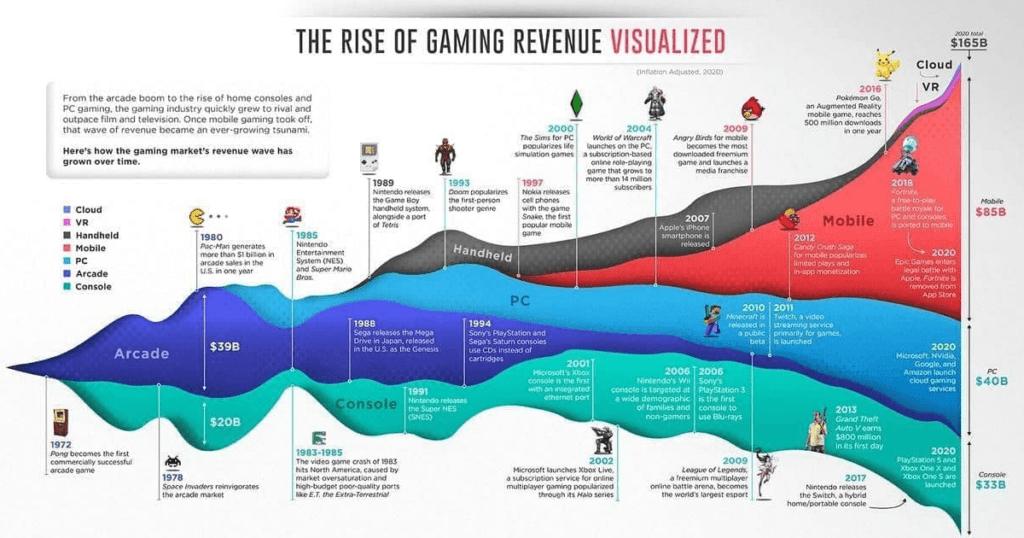 Индустрия видеоигр за все время.