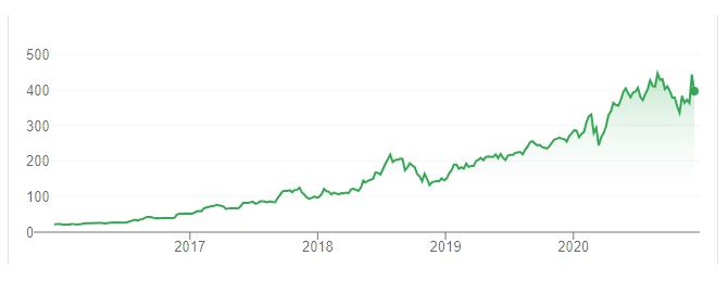 Стоимость акций CD Projekt RED с 2016 по 2020 год.