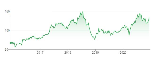 Стоимость акций EA с 2016 по 2020 год.