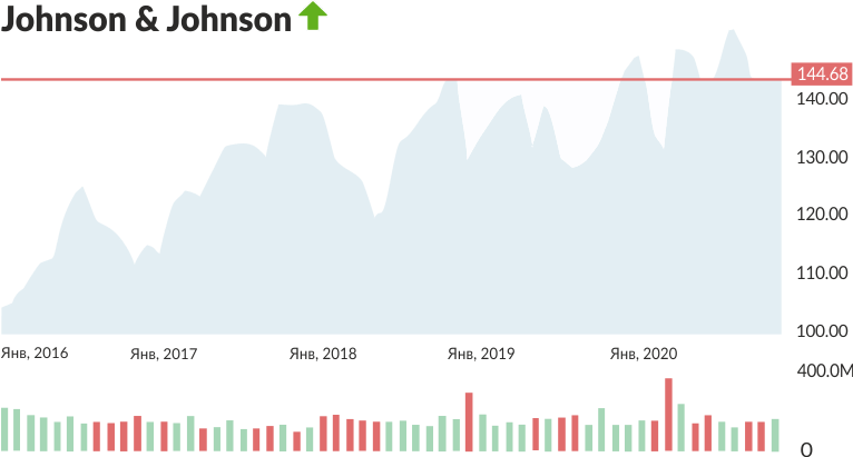 график JNJ за последние пять лет