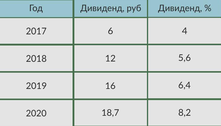 дивиденды Сбербанка