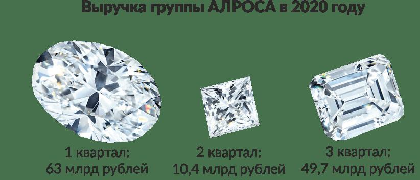 Выручка группы АЛРОСА в 2020 году