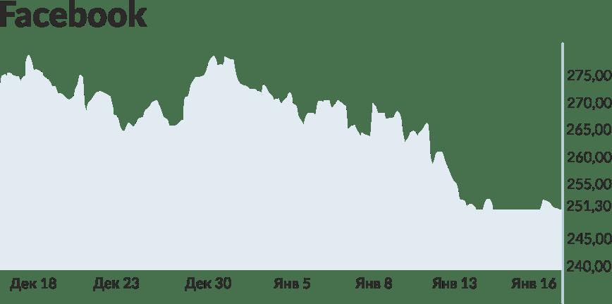 график акций Facebook с начала года