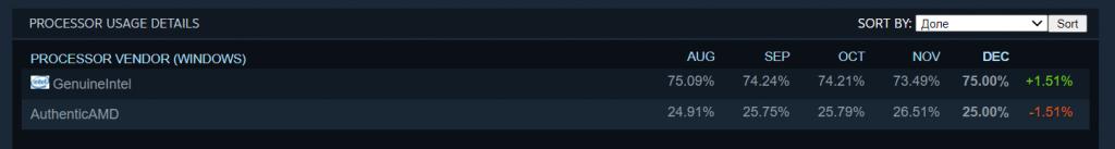 Данные об оборудовании и ПО пользователей Steam