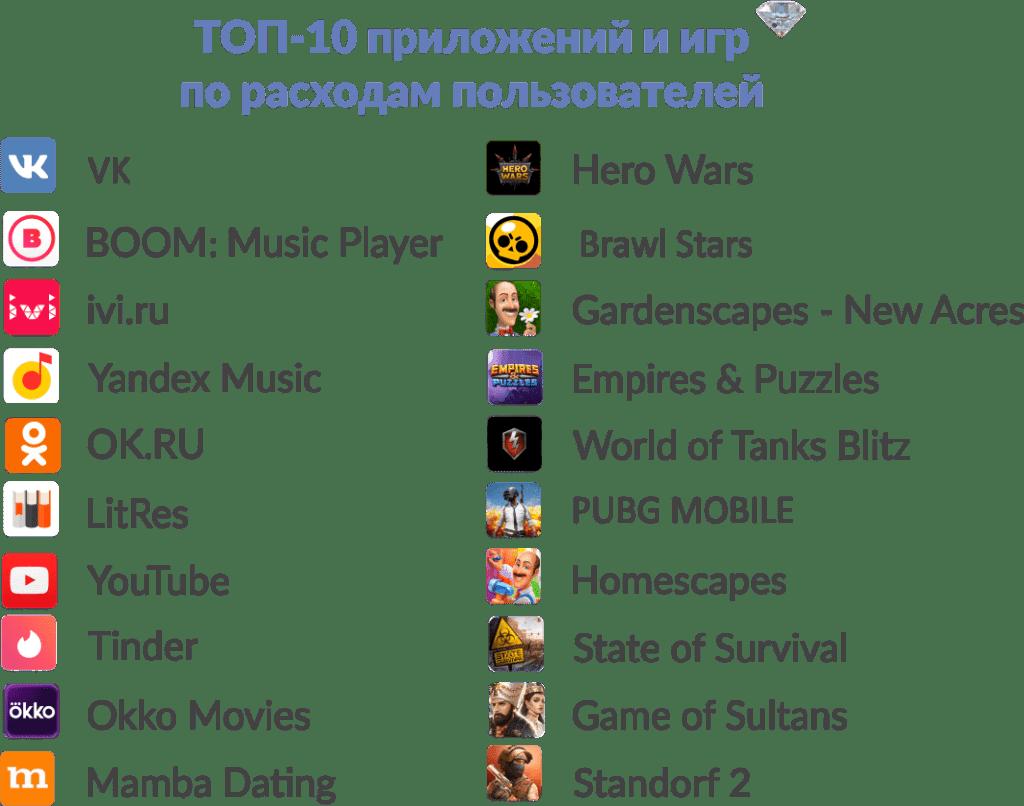 Самые разорительные игры и приложения