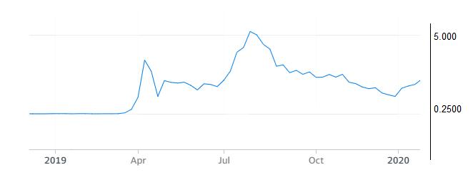 Рост стоимости акций Zoom Technologies перед IPO Zoom Video Communications