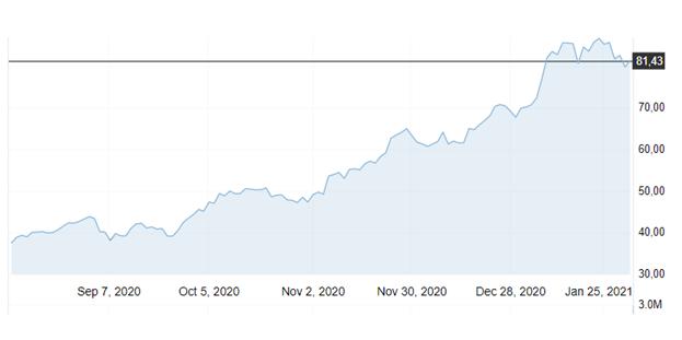 Рост стоимости QCLN в 2020 году