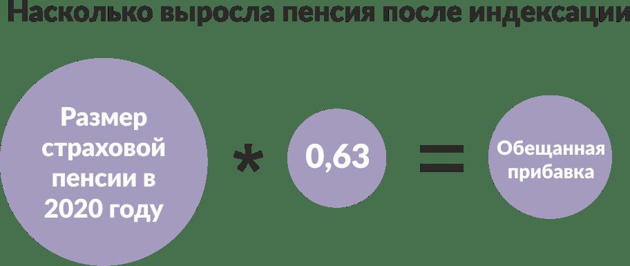 Насколько выросла пенсия после индексации