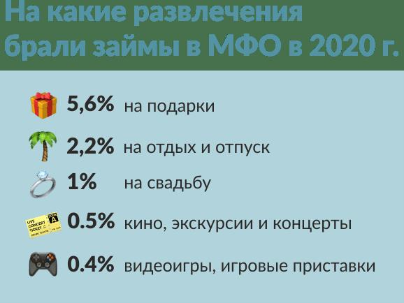 P.S.: На что россияне берут микрозаймы