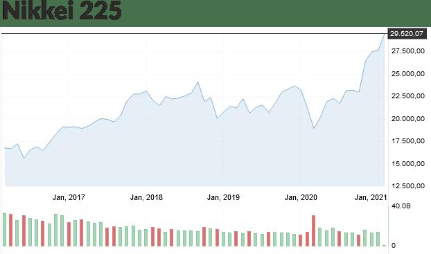 график Nikkei 225 за 5 лет